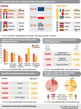 Dane statystyczne dotyczące mieszkańców i mieszkanek Pomorza, opracowane przez Urząd Statystyczny w Gdańsku.