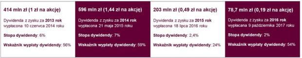 Wypłaty dywidendy za lata 2013-2016
