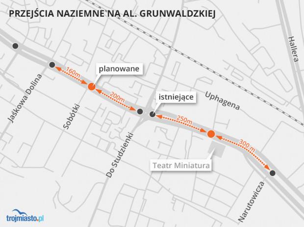Obecnie, by piesi z okolic Sobótki czy Teatru Miniatura mogli przejść na drugą stronę, muszą najpierw nadrobić kilkaset metrów do najbliższych przejść przy Jaśkowej Dolinie, Miszewskiego czy Narutowicza.