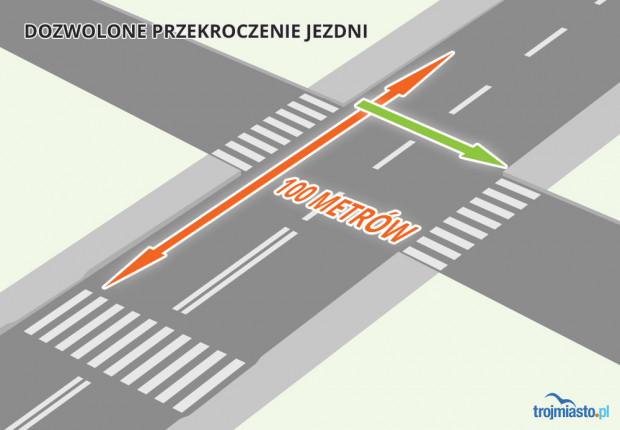 Przejść na drugą stronę można też w sytuacji, gdy skrzyżowanie, z którego korzystamy, znajduje się w odległości mniejszej niż 100 metrów od najbliższego przejścia.
