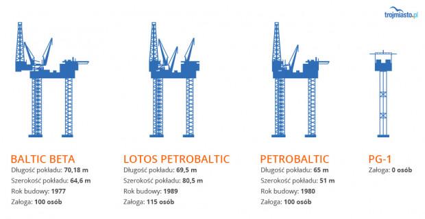 Nowa platforma będzie piątą i największą ze wszystkich platform należących do Lotos Petrobaltic.