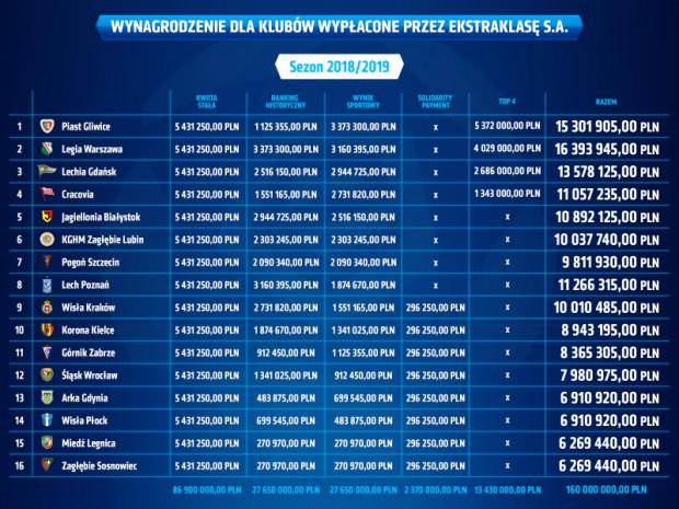 Podział pieniędzy na kluby ekstraklasy za sezon 2018/19.