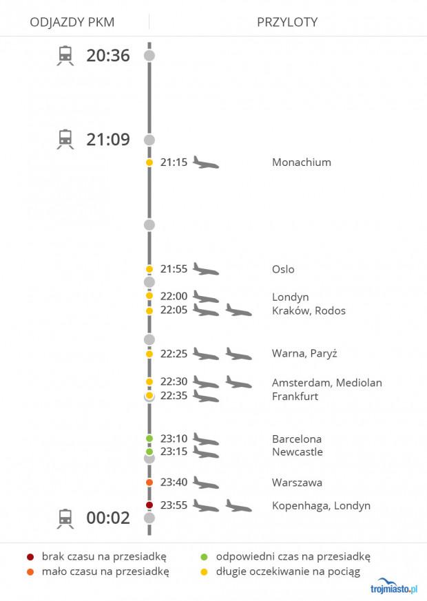 Między godz. 21:00 a północą w Gdańsku ląduje nawet kilkanaście samolotów. Niestety tylko pasażerowie niektórych z nich mają szansę załapać się na pociąg jadący w kierunku Wrzeszcza.