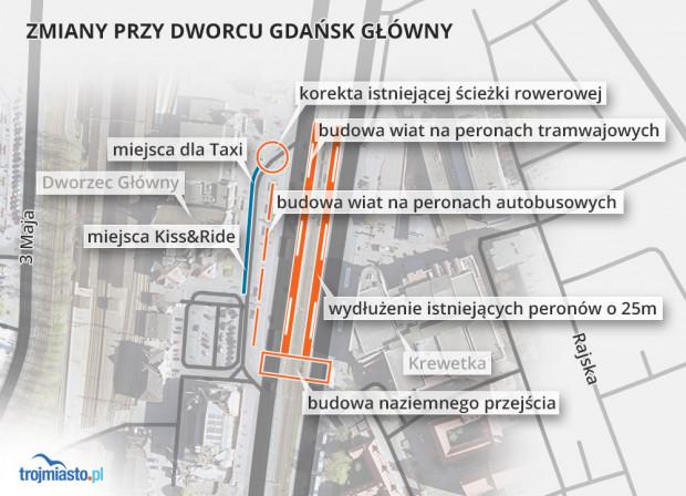 Według planów, prace nad projektem dotyczącym rozbudowy węzła integracyjnego Gdańsk Główny potrwać mają siedem miesięcy. Oferty otwarte zostaną 17 października.