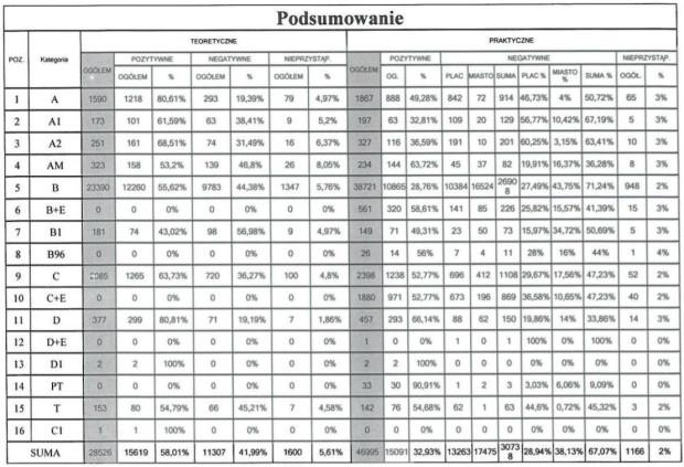 Szczegółowe dane dot. zdawalności w roku 2019 w PORD.