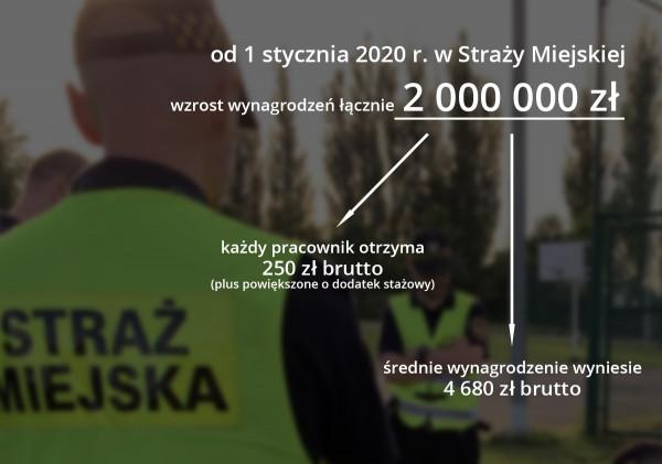 W przyszłym roku średnie zarobki w Straży Miejskiej mają wynieść prawie 4,7 tys. zł brutto.