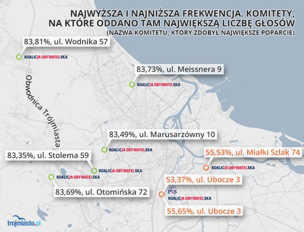 Najwyższa i najniższa frekwencja w Gdańsku.