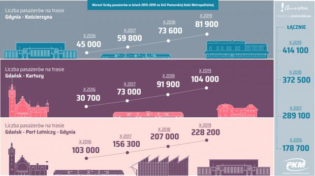 Coraz więcej pasażerów korzysta z PKM. W październiku liczba pasażerów Pomorskiej Kolei Metropolitalnej przekroczyła 400 tys.