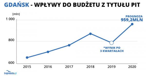 Do projektu budżetu na 2020 r. Gdańsk przyjął kwotę 959, 2 mln zł wpływów z PIT.
