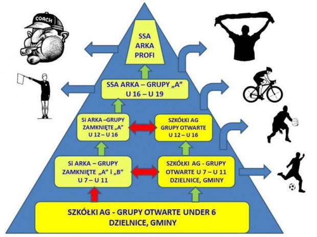 Piramida szkoleniowa piłkarzy Arki Gdynia.