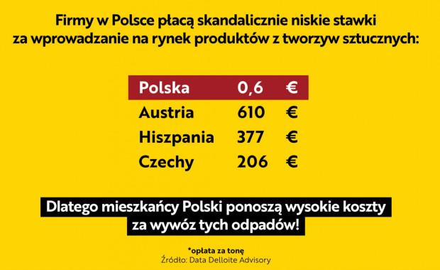 W Austrii opłata, którą obciążani są producenci wprowadzający na rynek tworzywa sztuczne, jest tysiąc razy wyższa niż w Polsce.
