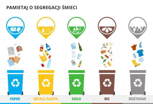 Jak poprawnie segregować śmieci