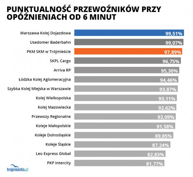 Pomorski przewoźnik znalazł się w czołówce najbardziej punktualnych w Polsce.