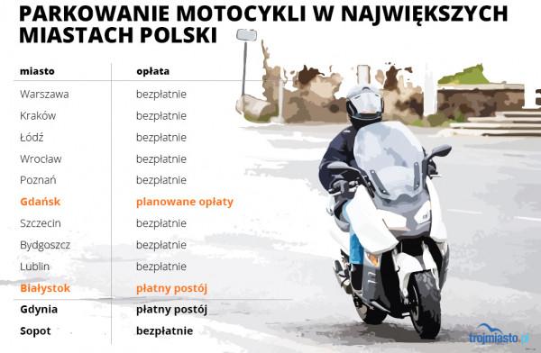 Opłaty za postój w SPP dla motocykli w największych miastach oraz Trójmieście.