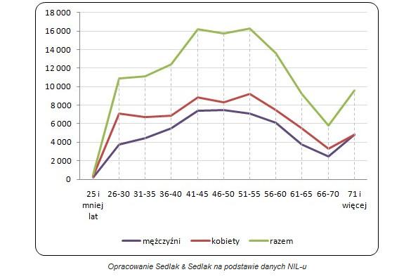 58aa9da13bd78e Liczba lekarzy wykonujących zawód według płci i wieku.
