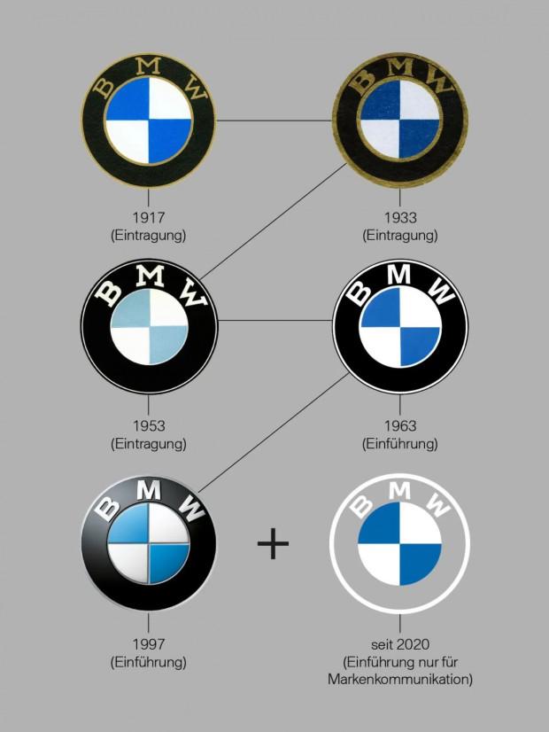 Historia emblematu BMW