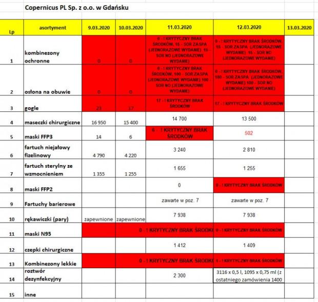 Zestawienie zapasów środków ochronnych w szpitalach spółki Copernicus.
