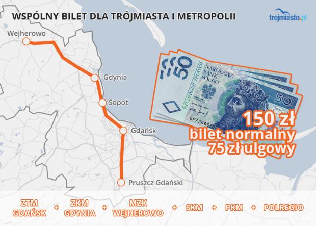 Wspólny bilet ma kosztować 150 zł i umożliwić poruszanie każdym środkiem publicznego transportu na terenie metropolii.