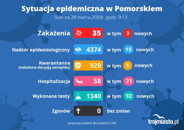 W sobotę poinformowano o 3 nowych przypadkach zakażenia koronawirusem w województwie pomorskim.