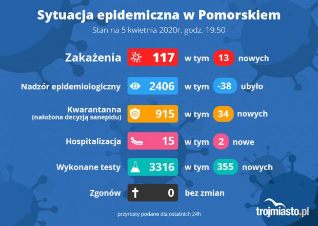 Ministerstwo Zdrowia i służby epidemiologiczne dwa razy dziennie informują o nowych danych dot. koronawirusa.