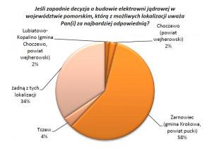 Jeśli zapadnie decyzja o budowie elektrowni jądrowej w województwie pomorskim, którą z możliwych lokalizacji uważa Pan(i) za najbardziej odpowiednią?