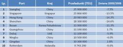 Największe porty kontenerowe świata w 2009 roku.