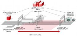 Zasada funkcjonowania systemu viaTOLL.